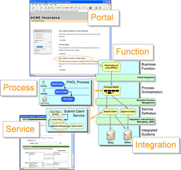 describe the application architecture and process What is generally missing from these process descriptions and methods is a  focus on  the definition of a senior application architect is an it member who  has.